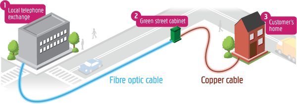 Fibre optic cable from the local telephone exchange to your closest street cabinet, copper cable from the cabinet to your home