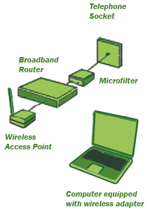 connecting with wireless access point